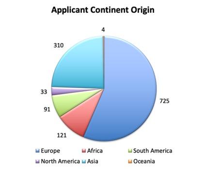NENS-Applicant_Continent_Origin